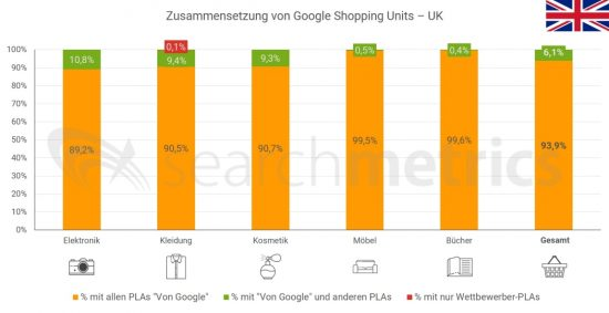 Zusammensetzung-Shopping-Units-UK-Deutsch