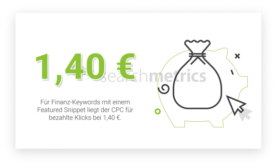 Featured-Snippets-CPC-Finanzen