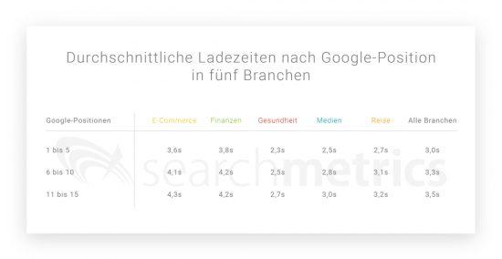 Durchschnittliche-Ladezeiten-nach-Google-Position-in-fünf-Branchen-01