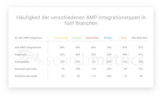 Häufigkeit-der-verschiedenen-AMP-Integrationstypen-in-fünf-Branchen-01