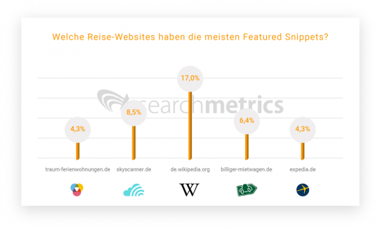 Featured-Snippets-Reise-Top5