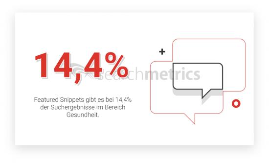 Anteil-Featured-Snippets-Gesundheit