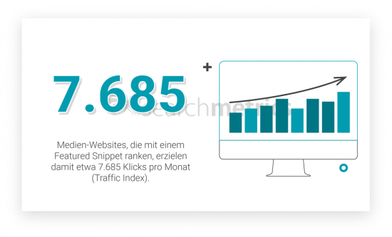 Featured-Snippets-Traffic-Index-Medien