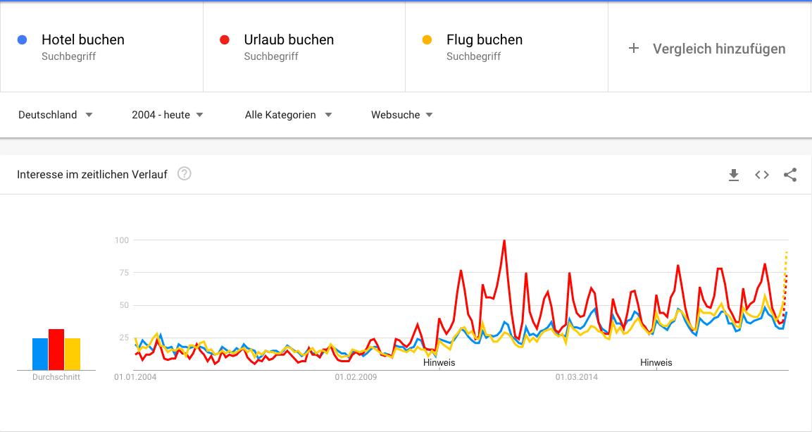 Abbildung der Suchtrends für buchen in Google Trends
