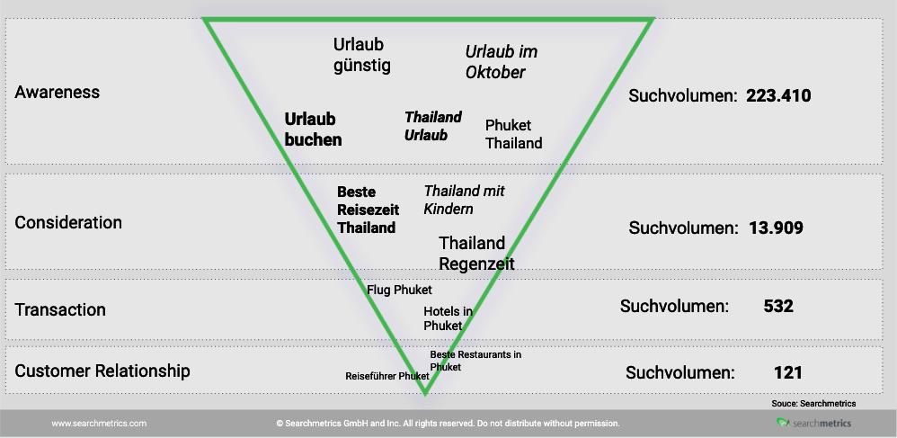 Sales Funnel der verschiedene Suchanfragen für Thailand Tourismus zeigt