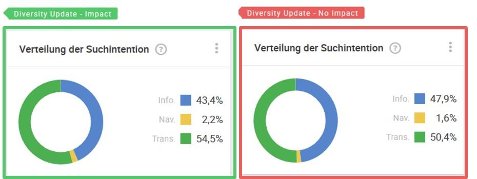 domain-diversity-donuts-search-intent-DE