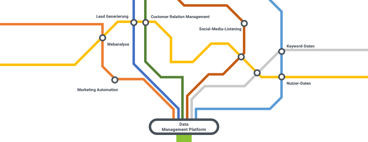 data-management-platform-de