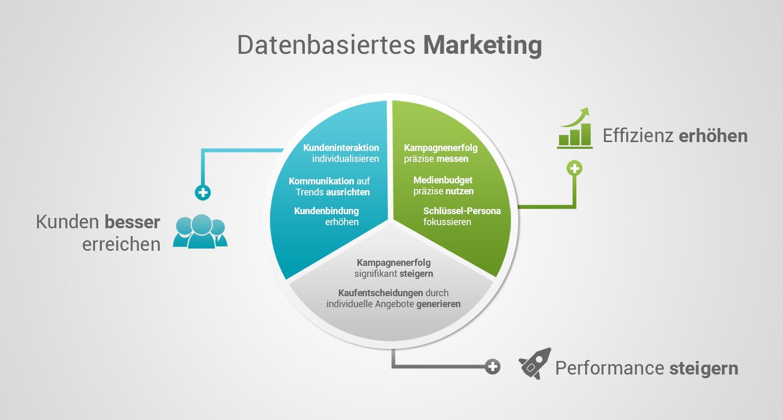 Data-driven-marketing-dreieck