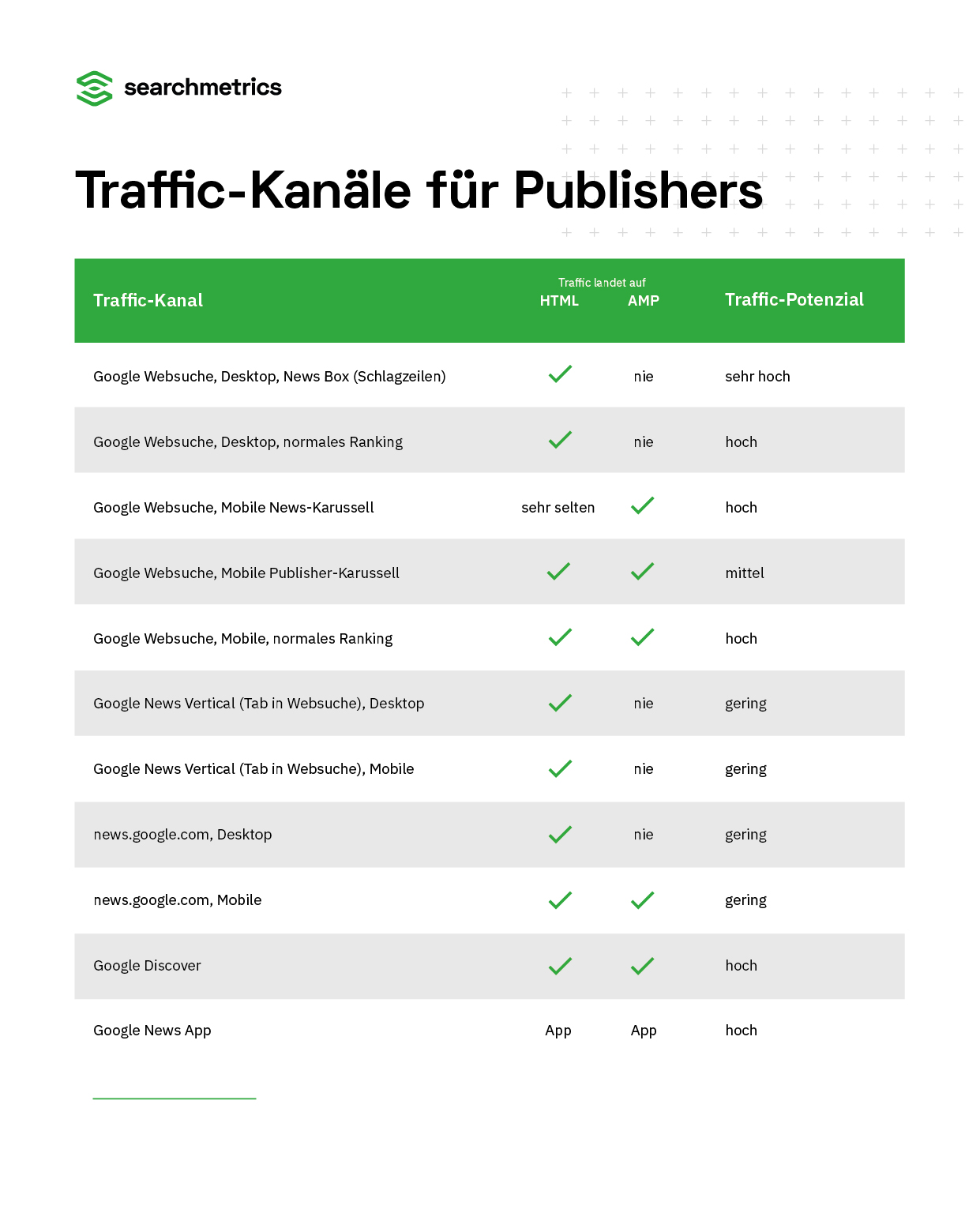 Traffic-Kanäle-für-Publisher-Google-News-DE