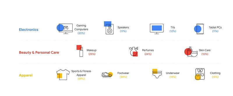 Google-Kategorien