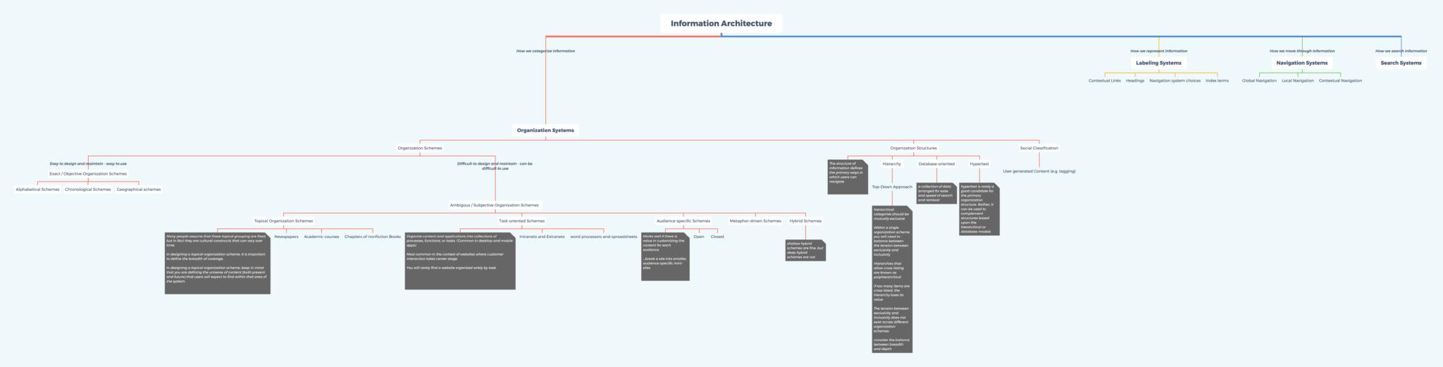 Information-Architecture-2048x521