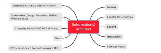 Informationsarchitekt-Beruf