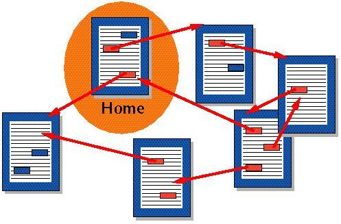 Informationsarchitektur_Sistema_hipertextual