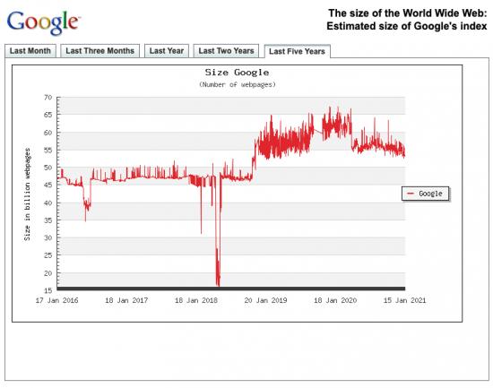 google-index-size