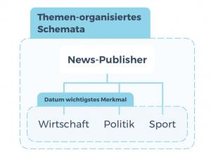 themen-organisiertes-schemata