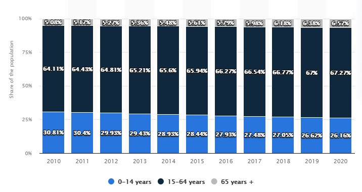 India Age distribution from 2010 to 2020