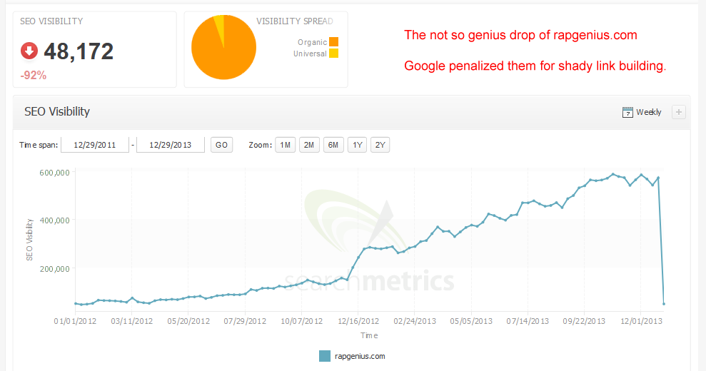 SEO Visibility drop of rapgenius.com
