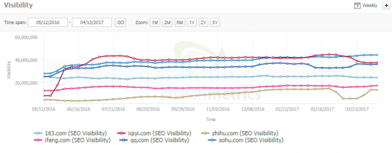 Top .com Domains in China, Searchmetrics