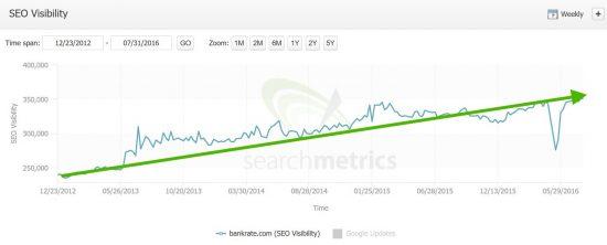 SEO Visibility Bankrate, Searchmetrics