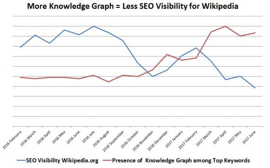 Wikipedia-und-Knowledge-Graph