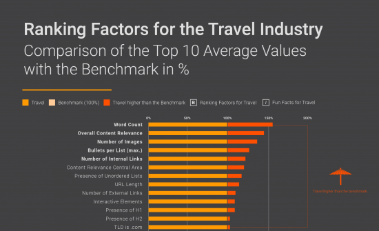 Travel Ranking Factors infographic Excerpt