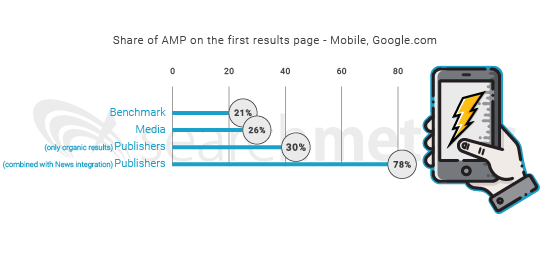 AMP-Media-Ranking-Factors