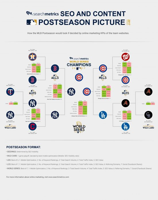 searchmetrics-MLB-postseason-MID