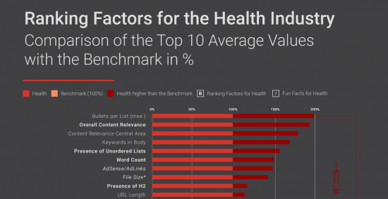 Ranking-Factors-Health-extract