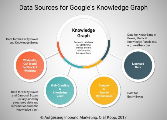 knowledge-graph-sources
