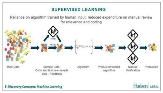 Supervised-Learning-550x316