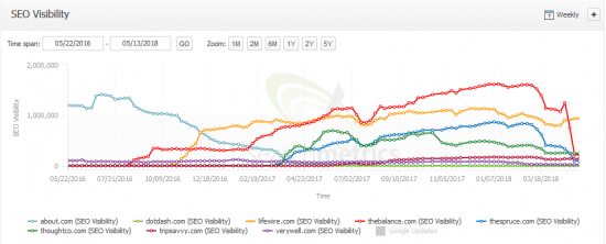 SEO Visibility about.com vs dotdash-Domains