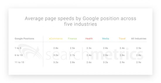 Average--page-speeds-by-Google-position-across-five-industries-01