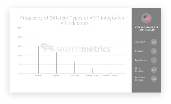 Frequency-of-Different-Types-of-AMP-Integration-—-All-Industries-01
