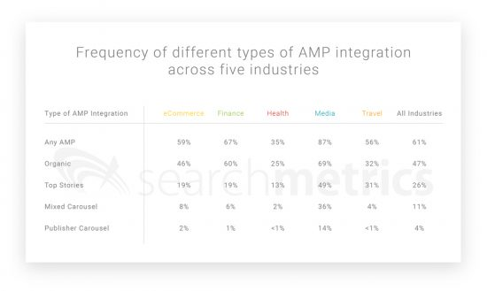 Frequency-of-different-types-of-AMP-integration-across-five-industries-01