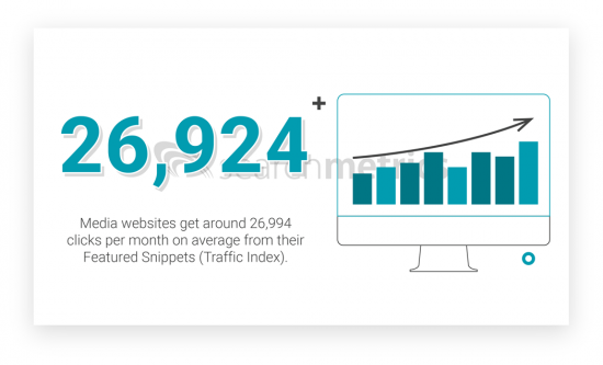 Traffic Index-Featured-Snippets-Media