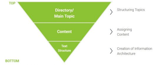 content-audit-structural-analysis