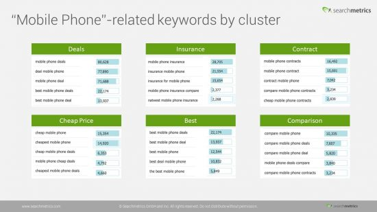 mobile-phone-keywords-cluster