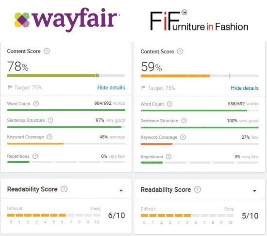 content-score-vergleich