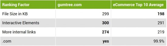 table-gumtree-stats