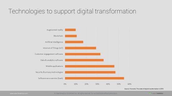 tecnologia para suporte-digital-transformação
