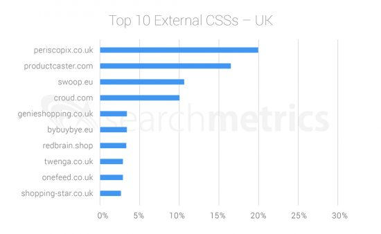Searchmetrics-google-shopping-top10-css-UK-2018