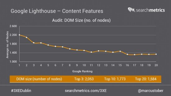 dom-size-google-lighthouse-audit