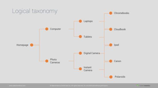 Digital transformation_2_Ecommerce (2)-taxonomy