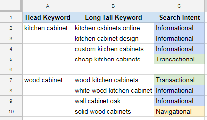 SEO-Copywriting-Tips-Kitchen-Cabinet-KW-Table