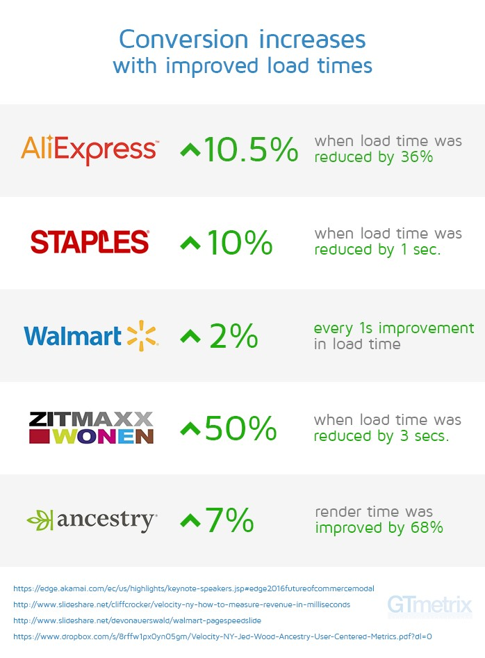 Lighthouse - Walmart Staples Conversion Increases