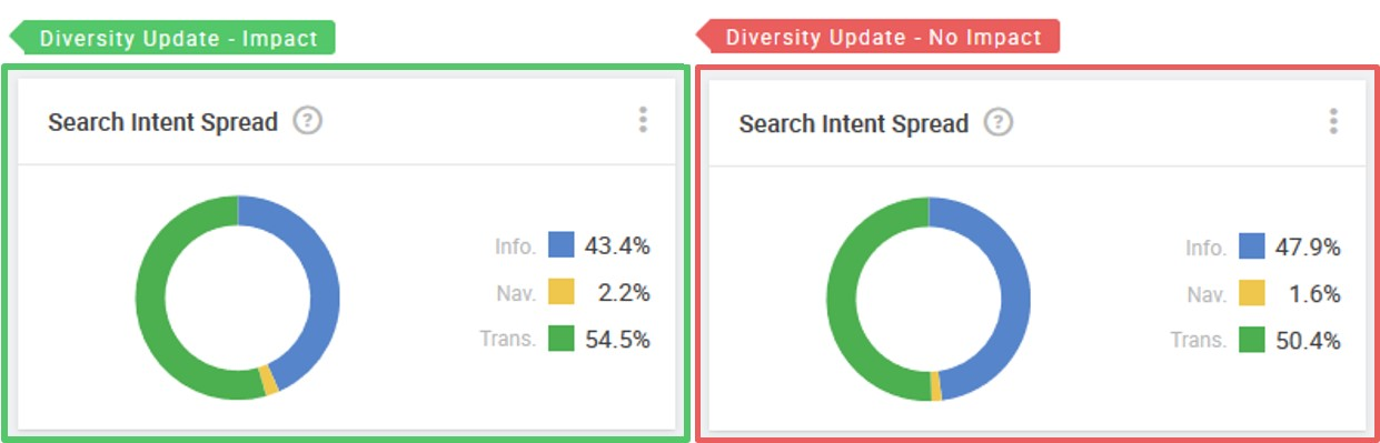 domain-diversity-donuts-search-intent