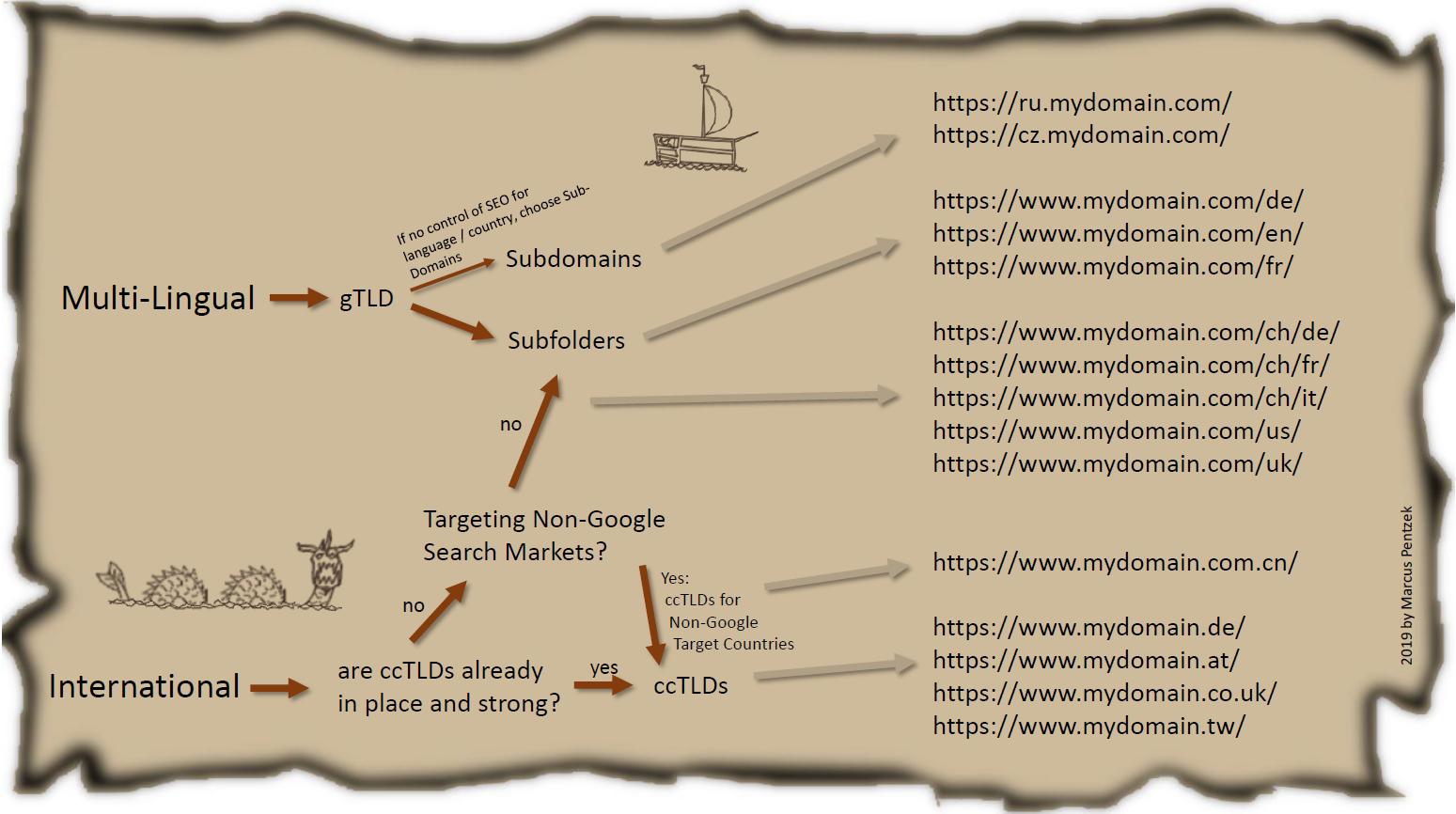 international-seo-tld-decisicion-diagram
