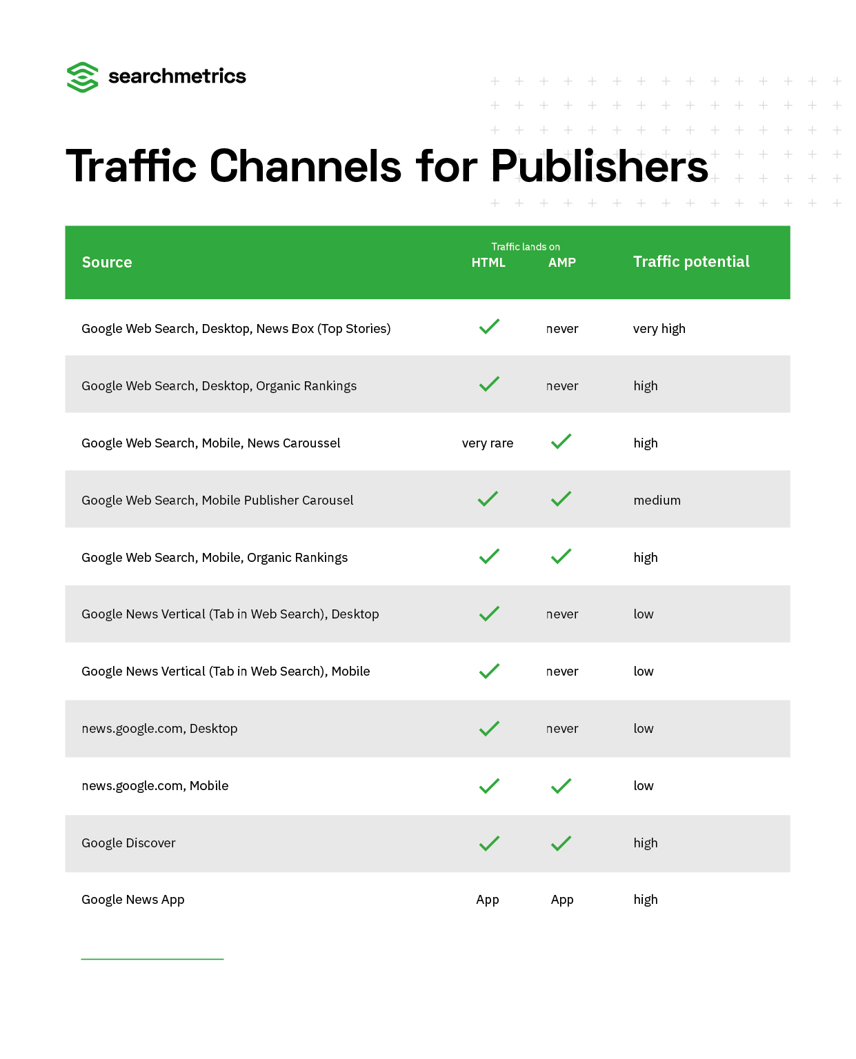 Traffic-Channels-for-News-Publishers-Overview