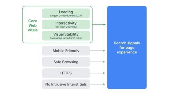 Google infographic: how to measure page experience