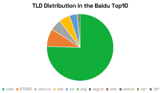 EN Baidu Blog Image 1